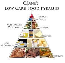 Phương pháp giảm cân low carb hiệu quả nhanh và an toàn, hướng dẫn cách tính lượng chất cần thiết trong 1 ngày theo phương pháp low carb, các món ăn không gây tăng cân trong chế độ low carb
