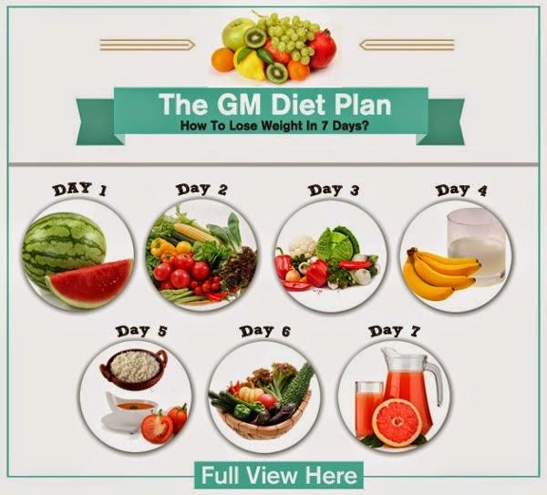 Giảm cân theo phương pháp GM diet cực hiệu quả